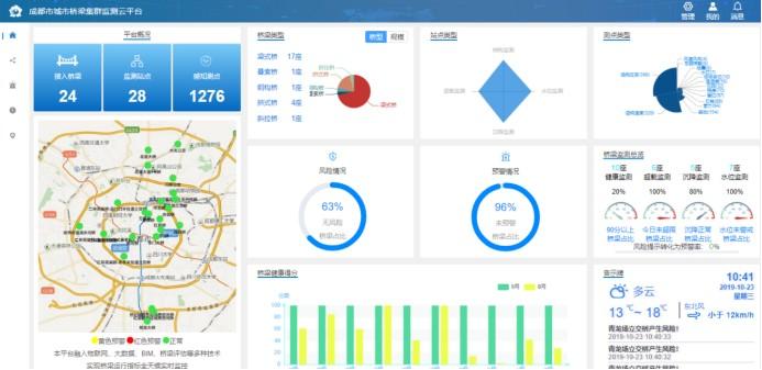 智慧道路桥梁管养系统-软易达_PLM|BIM|CATIA